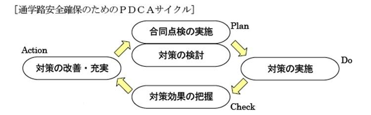 通学路安全確保のためのPDCAサイクル