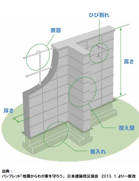 コンクリートブロック塀の解説図