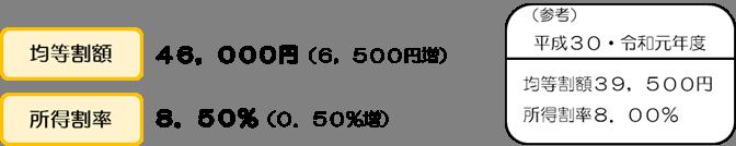 均等割額46,000円、所得割額8.50パーセント