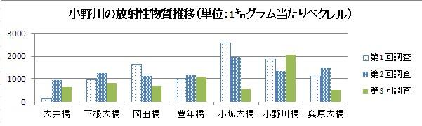 小野川放射能推移