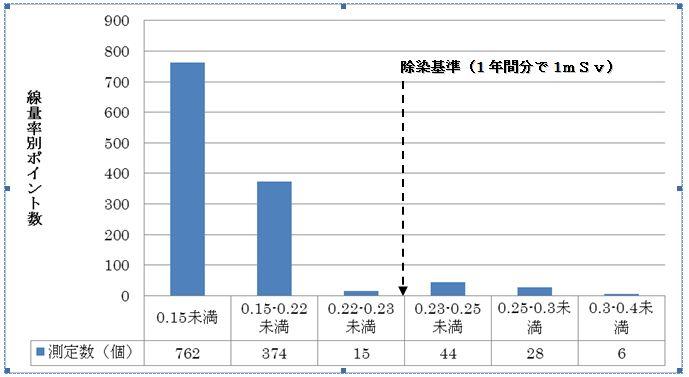 下根運動公園の線量率表