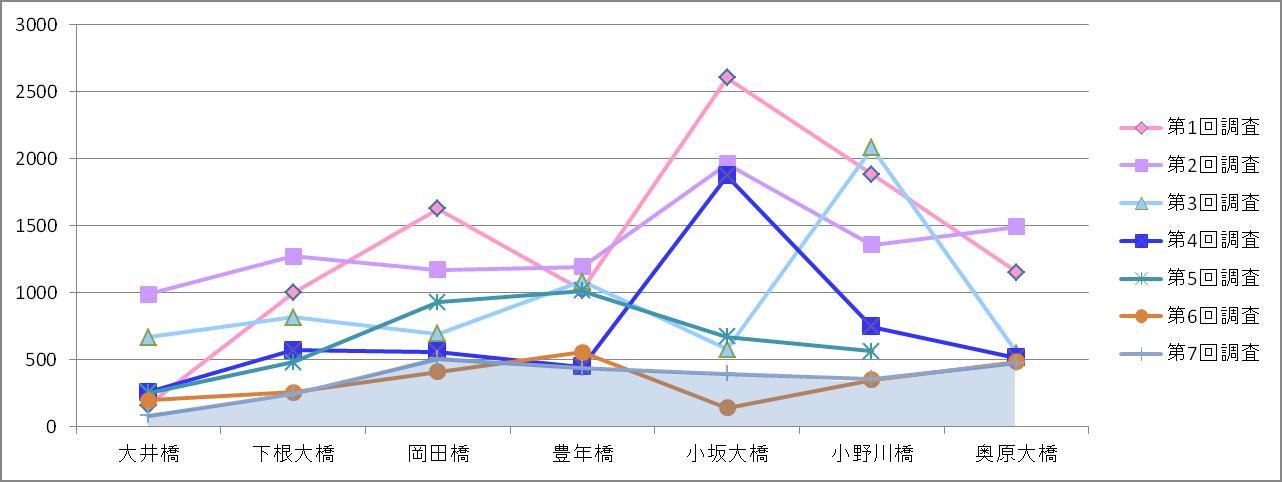 小野川推移グラフ/7回