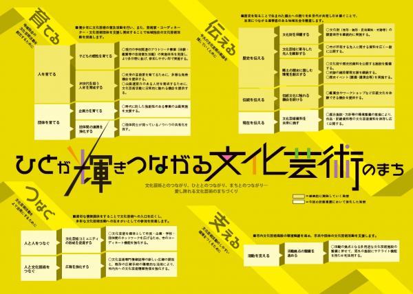 牛久市文化芸術振興基本計画(内面)
