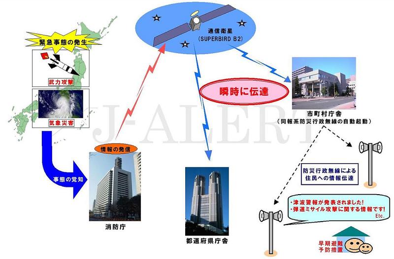 全国瞬時警報システム(Jアラート)の概要図